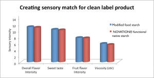 Figure 3: Creating Sensory Match