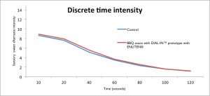 Figure 2: Discrete Time Intensity